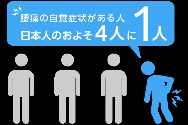 腰痛の自覚症状がある人 日本人のおよそ4人に1人